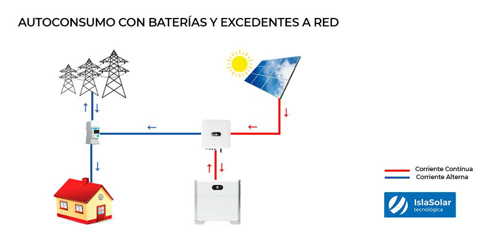 placas solares con baterías